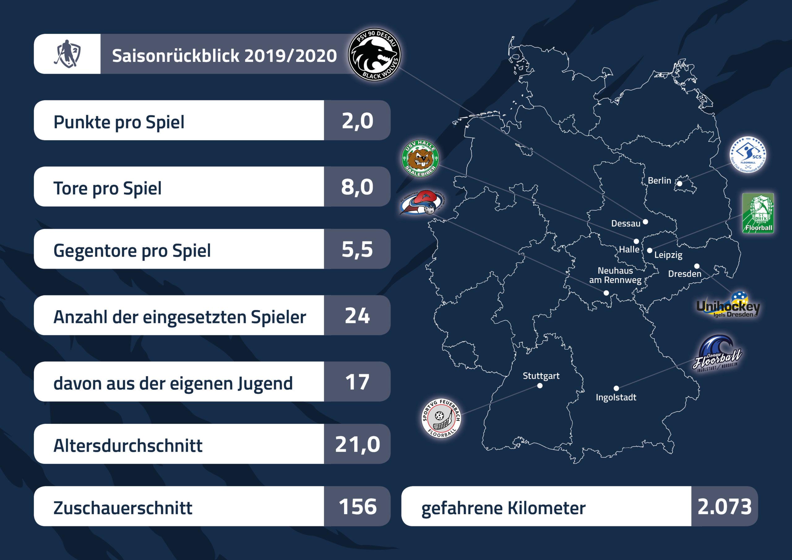Bundesliga-Rückblick 2019/2020